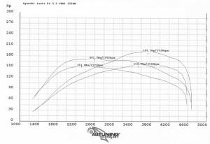 wyk100746_Hyundai Santa Fe 2.2 CRDi 155KM