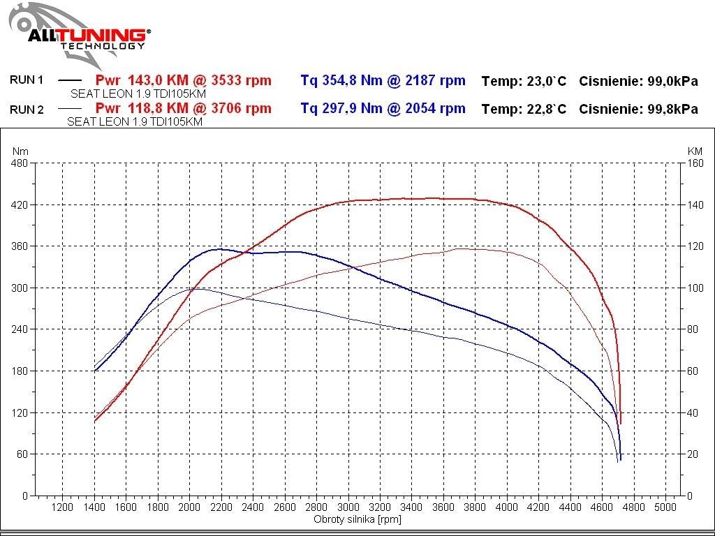 wyk134826_Seat Leon 1.9 TDI 105KM