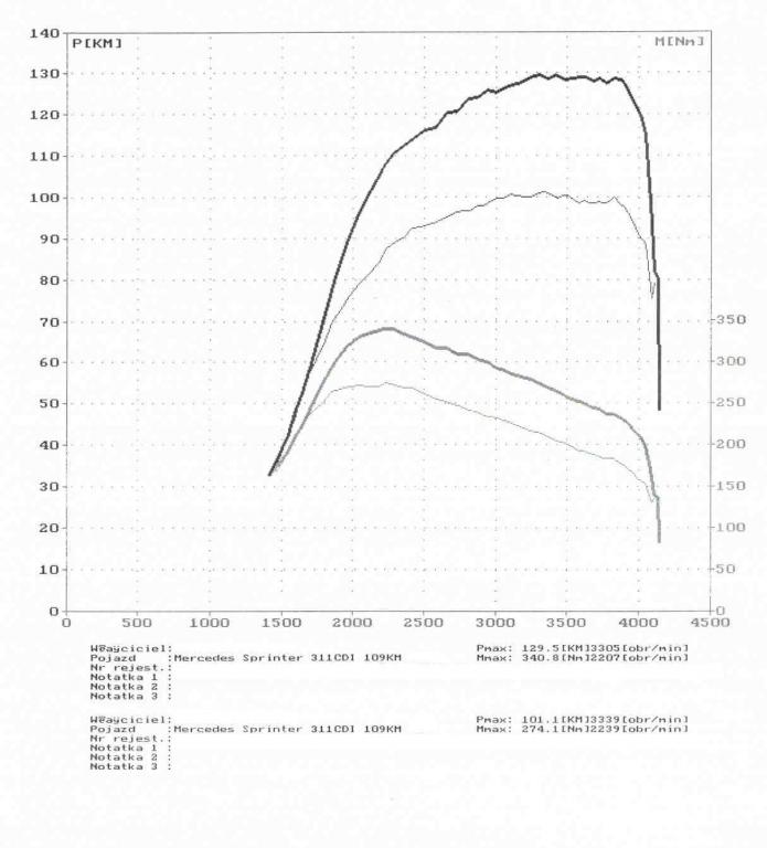 wyk145433_Mercedes Sprinter 311CDI 109KM