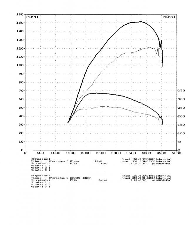 wyk160052_Mercedes E Klasa 200CDI 122KM