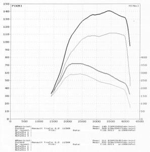 wyk165905_Renault_Trafic_2.0DCI_115_KM