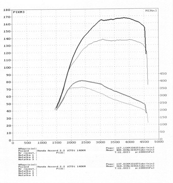 wyk100331_Honda Accord 2.2 iCTDi 140KM