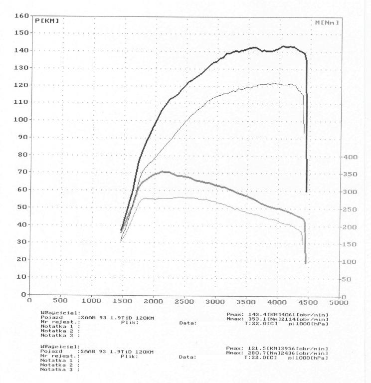 wyk134311_Saab 93 1.9TiD 120KM