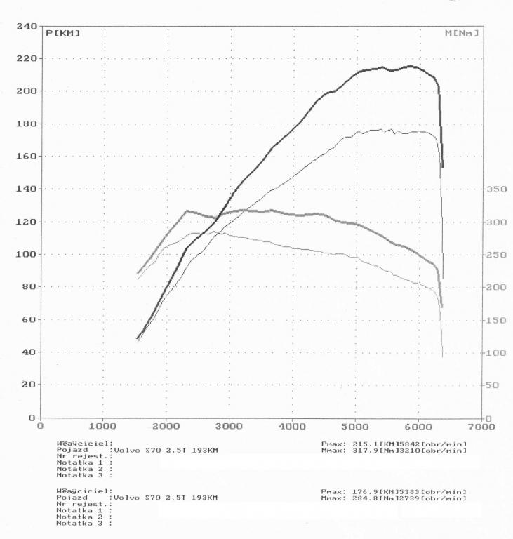 wyk135534_Volvo S70 2.5T 193KM