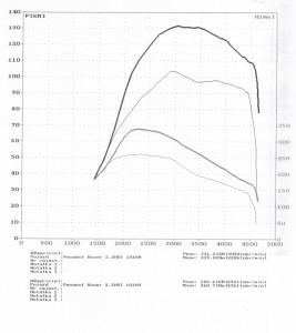 wyk145952_Peugeot Boxer 2.2HDI 101KM