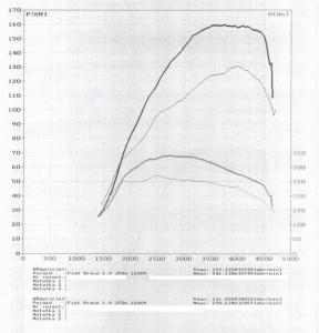 wyk150618_Fiat Bravo 1.9 JTDm 120KM