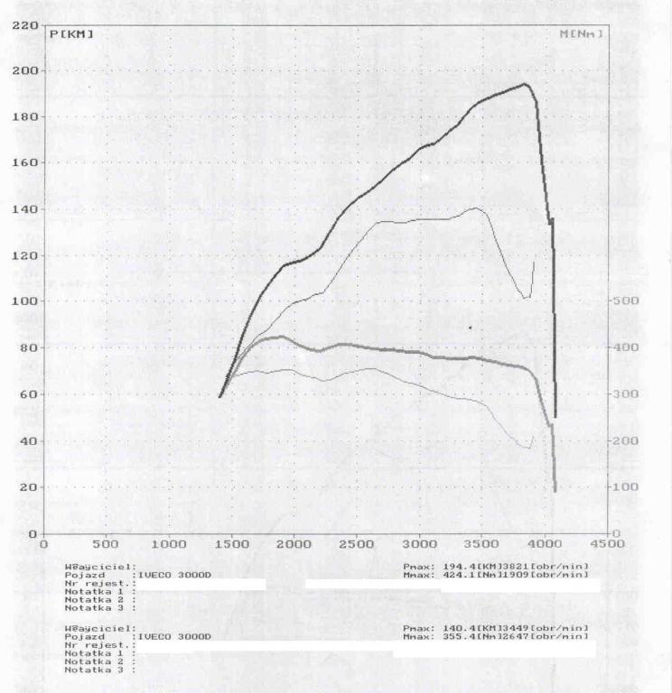 wyk150652_Iveco 3.0 HPI 146KM