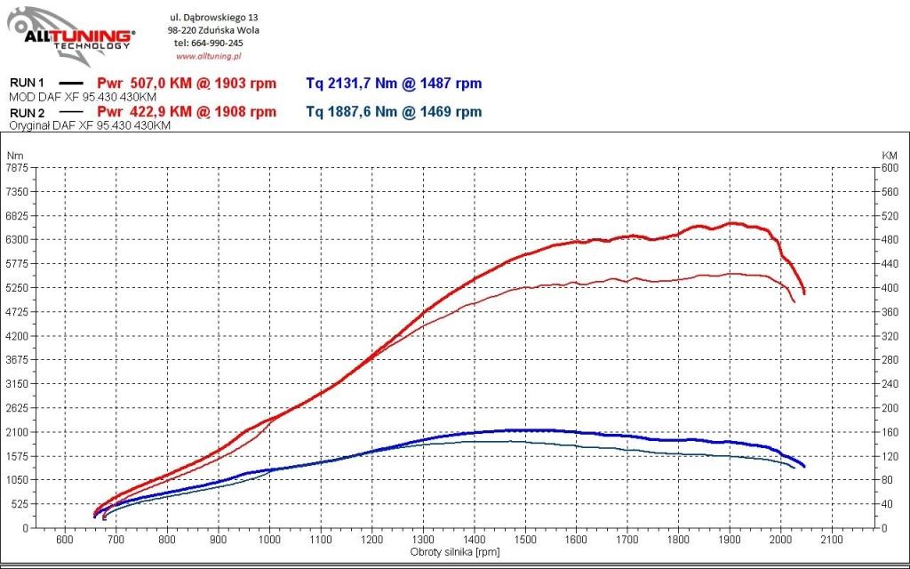 wyk152445_DAF XF.95 430KM