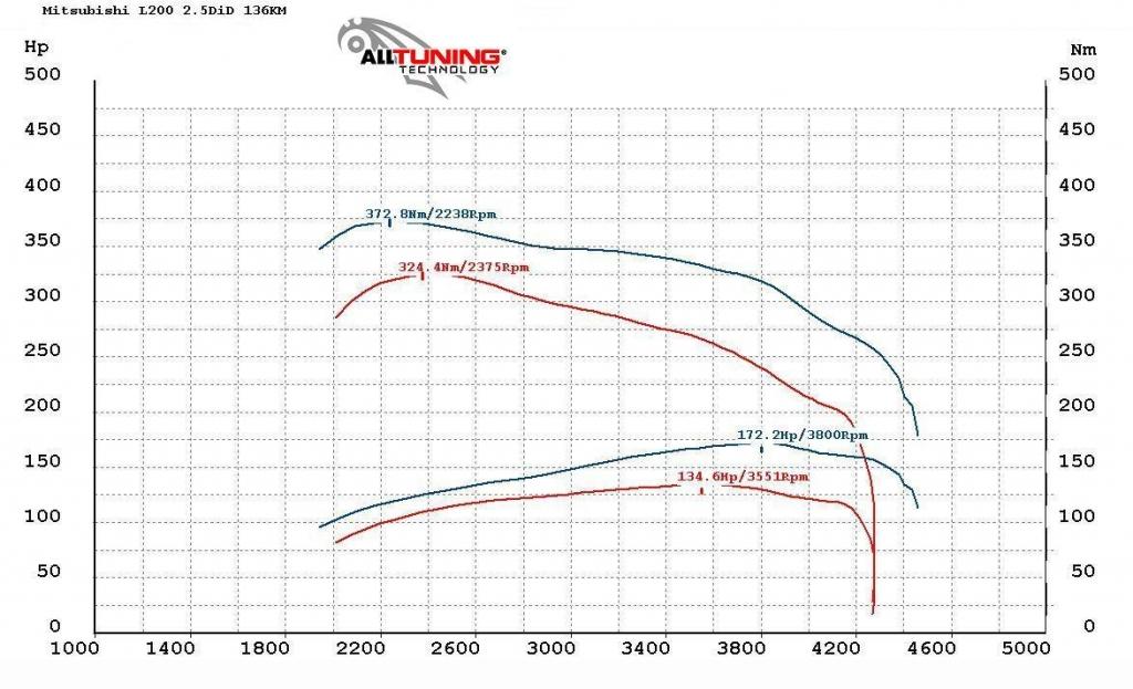 wyk161100_Mitsubishi L200 2.5 DiD 136KM
