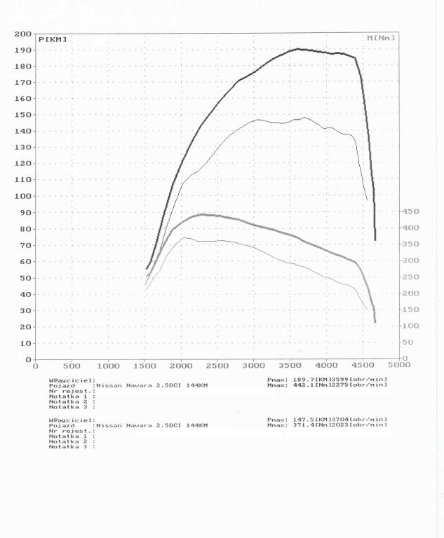 wyk161814_Nissan Navara 2.5DCI 144KM