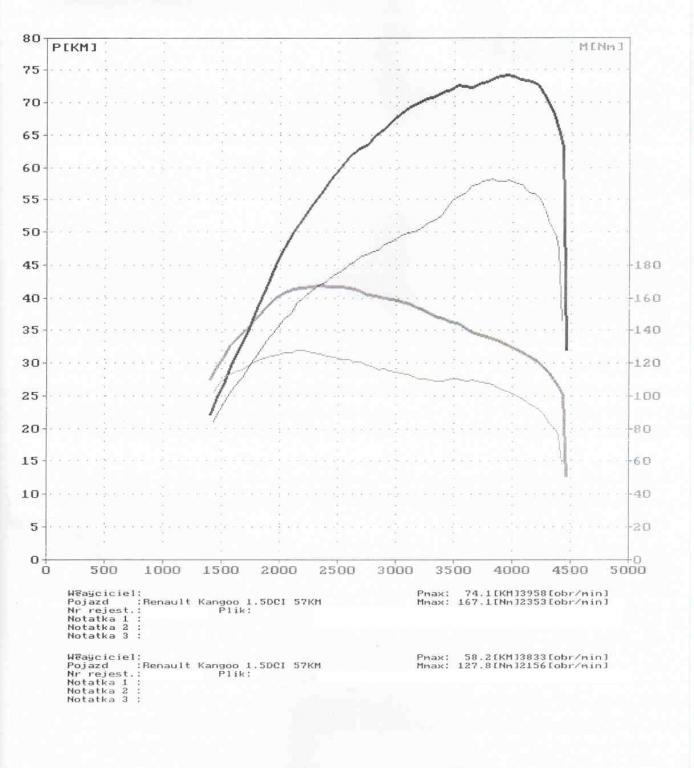 wyk163236_Renault Kangoo 1.5DCI 57KM