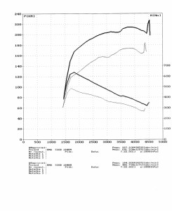 wyk93908_BMW 530D 184KM