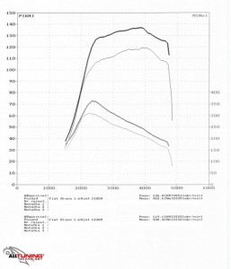 wyk95835_Fiat Bravo 1.6Multijet 120KM